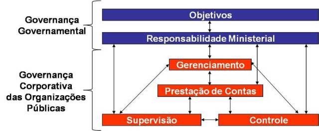 Conceitos de Governança no Setor Público