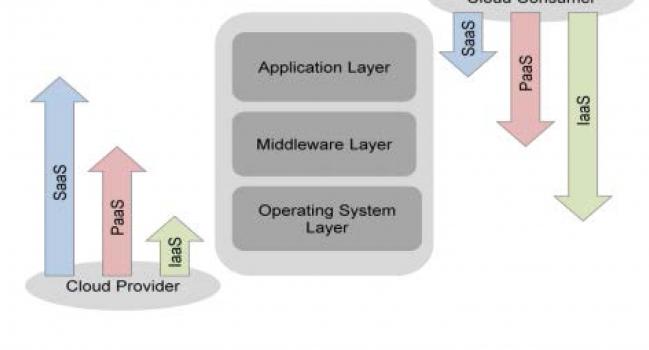 Guia Prático para Nuvem Computacional baseado em Padrões – CSCC