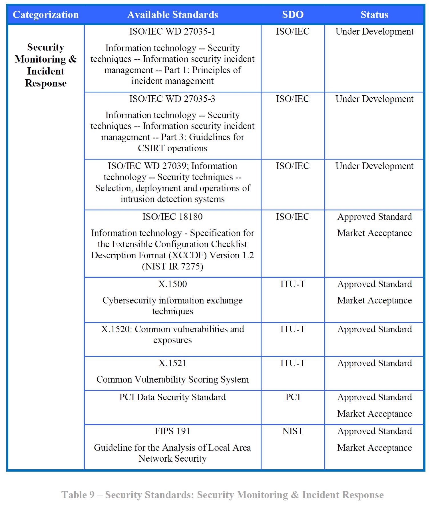 Arquitetura de Referência do NIST   Fórum IBGP