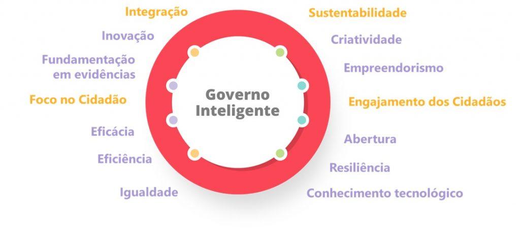 Aspectos da inteligência no governo