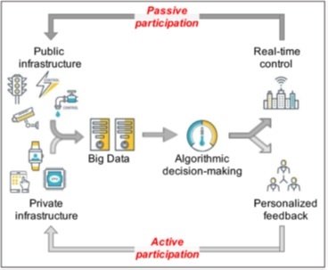 Participação ativa e passiva do cidadão