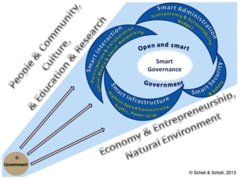 Trajetória da Pesquisa em Governo Eletrônico